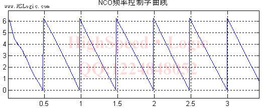 HighSpeedLogic专题:载波同步costas环研究 - highspeedlogicblog - highspeedlogicblog