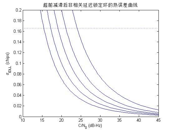 matlab,超前滞后码跟踪环路(dll)的热噪声曲线,代码下载