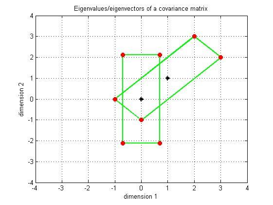 how to find eigenvectors in matlab